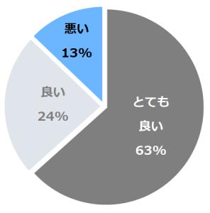 小田温泉 離れ宿 山咲(やまさき)口コミ構成比率表(最低最悪を含む)