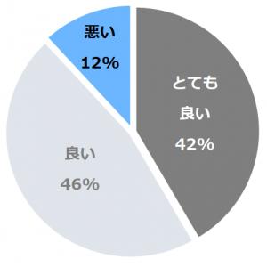 月光園 游月山荘(ゆうげつさんそう)口コミ構成比率表(最低最悪を含む)