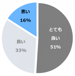 伊東遊季亭(ゆうきてい)口コミ構成比率表(最低最悪を含む)
