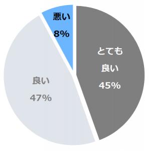 湯沢グランドホテル(ゆざわぐらんど)口コミ構成比率表(最低最悪を含む)