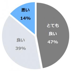 ホテル瑞鳳(ずいほう)口コミ構成比率表(最低最悪を含む)