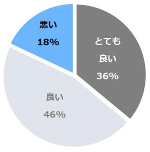 うらかわ優駿ビレッジAERU(あえる)口コミ構成比率表(最低最悪を含む)