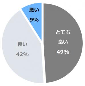 ホテル ザ セレスティン東京芝(ほてるざせれすてぃんとうきょうしば)口コミ構成比率表(最低最悪を含む)