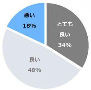 小田急ホテルセンチュリー相模大野(おだきゅうほてるせんちゅりーさがみおおの)口コミ構成比率表(最低最悪を含む)