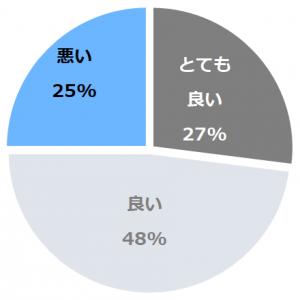 札幌北広島クラッセホテル(くらっせ)口コミ構成比率表(最低最悪を含む)