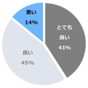 ホテルクラビーサッポロ(くらびーさっぽろ)口コミ構成比率表(最低最悪を含む)
