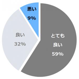 クロスホテル札幌(くろすほてる)口コミ構成比率表(最低最悪を含む)