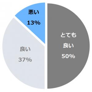 第一ホテル東京(だいいちほてるとうきょう)口コミ構成比率表(最低最悪を含む)