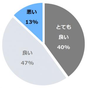ホテルイースト21東京(ほてるいーすと21とうきょう)口コミ構成比率表(最低最悪を含む)
