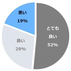 箱根リトリート fore(はこねりとりーとふぉーれ)口コミ構成比率表(最低最悪を含む)