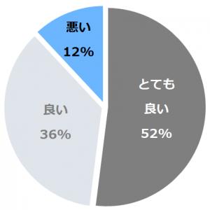 箱根ふうら(はこねふうら)口コミ構成比率表(最低最悪を含む)