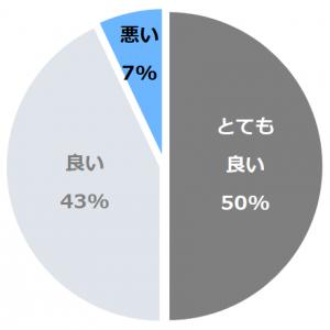 小田急 箱根ハイランドホテル(おだきゅうはこねはいらんどほてる)口コミ構成比率表(最低最悪を含む)