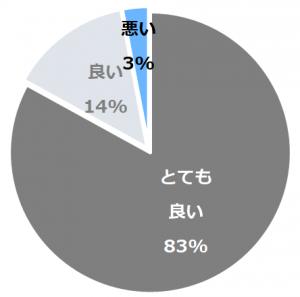 箱根芦ノ湖温泉 和心亭 豊月(はこねあしのこおんせんわしんていほうげつ)口コミ構成比率表(最低最悪を含む)