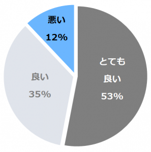 ホテル インターコンチネンタル東京ベイ(ほてるいんたーこんちねんたるとうきょうべい)口コミ構成比率表(最低最悪を含む)