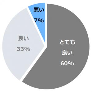 JRタワーホテル日航札幌(にっこうさっぽろ)口コミ構成比率表(最低最悪を含む)
