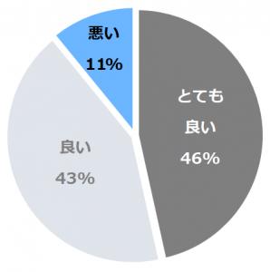 京王プラザホテル札幌(けいおうぷらざ さっぽろ)口コミ構成比率表(最低最悪を含む)