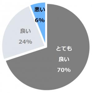 木ニセコ(きにせこ)口コミ構成比率表(最低最悪を含む)
