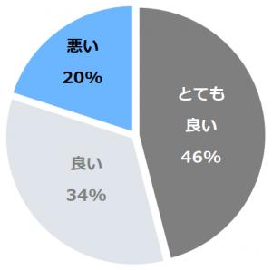 割烹旅館 清都(かっぽうりょかんきよと)口コミ構成比率表(最低最悪を含む)