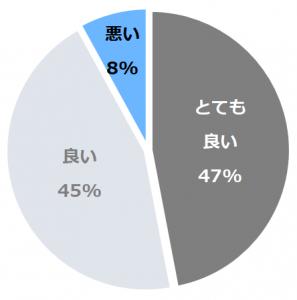 休暇村 支笏湖(きゅうかむらしこつこ)口コミ構成比率表(最低最悪を含む)