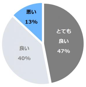 カムイの湯 ラビスタ阿寒川(らびすたあかんがわ)口コミ構成比率表(最低最悪を含む)