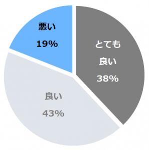 丸駒温泉旅館(まるこま)口コミ構成比率表(最低最悪を含む)