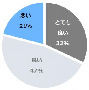 季粋の宿 紋屋(きっすいのやどもんや)口コミ構成比率表(最低最悪を含む)