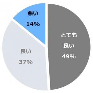 ホテルニューオータニ(ほてるにゅーおーたに)口コミ構成比率表(最低最悪を含む)