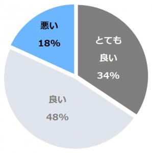 ホテルノルド小樽(ほてるのるどおたる)口コミ構成比率表(最低最悪を含む)