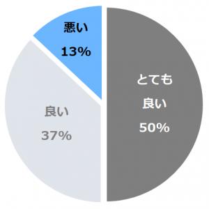 ホテルオークラ札幌(ほてるおーくらさっぽろ)口コミ構成比率表(最低最悪を含む)