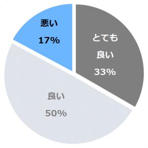 札幌プリンスホテル(さっぽろぷりんすほてる)口コミ構成比率表(最低最悪を含む)