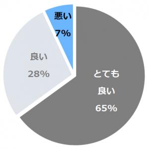 ザ・プリンス パークタワー東京(ざぷりんすぱーくたわーとうきょう)口コミ構成比率表(最低最悪を含む)