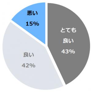 ラディソン成田(らでぃそんなりた)口コミ構成比率表(最低最悪を含む)