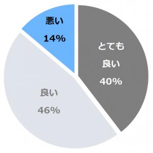 ロイトン札幌(ろいとんさっぽろ)口コミ構成比率表(最低最悪を含む)