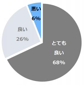 ザ・プリンス さくらタワー東京(ざぷりんすさくらたわーとうきょう)口コミ構成比率表(最低最悪を含む)