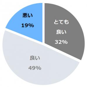箱根仙石原プリンスホテル(はこねせんごくはらぷりんすほてる)口コミ構成比率表(最低最悪を含む)