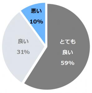 ストリングスホテル東京インターコンチネンタル(すとりんぐすほてるとうきょういんたーこんちねんたる)口コミ構成比率表(最低最悪を含む)