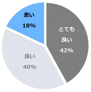プレミアホテル−TSUBAKI−札幌(つばき)口コミ構成比率表(最低最悪を含む)