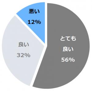 ウェスティンホテル東京(うぇすてぃんほてるとうきょう)口コミ構成比率表(最低最悪を含む)