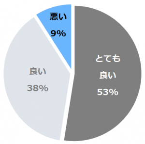小田急 山のホテル(おだきゅうやまのほてる)口コミ構成比率表(最低最悪を含む)