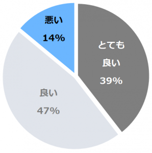 秋田キャッスルホテル(あきたきゃっするほてる)口コミ構成比率表(最低最悪を含む)