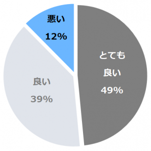 東京ベイ舞浜ホテル(とうきょうべいまいはまほてる)口コミ構成比率表(最低最悪を含む)