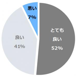名栗温泉 大松閣(なぐりおんせん たいしょうかく)口コミ構成比率表(最低最悪を含む)