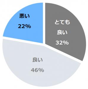 磐梯熱海温泉 ホテル華の湯(ばんだいあたみおんせんほてるはなのゆ)口コミ構成比率表(最低最悪を含む)
