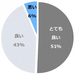 ホテルハーヴェスト那須(ほてるはーヴぇすとなす)口コミ構成比率表(最低最悪を含む)