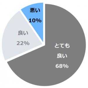 尻焼温泉 星ヶ岡山荘(しりやきおんせんほしがおかさんそう)口コミ構成比率表(最低最悪を含む)