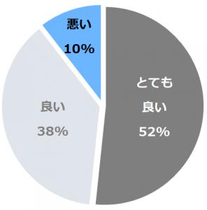 浄土ヶ浜パークホテル(じょうどがはまぱーくほてる)口コミ構成比率表(最低最悪を含む)