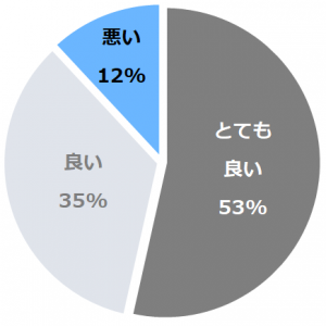 小野川温泉 河鹿荘(おのがわおんせんかじかそう)口コミ構成比率表(最低最悪を含む)