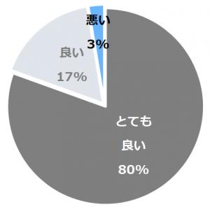 谷川温泉 やど莞山 KANZAN(やどかんざん)口コミ構成比率表(最低最悪を含む)