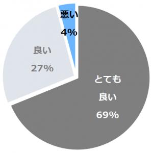 柏屋旅館(かしわやりょかん)口コミ構成比率表(最低最悪を含む)