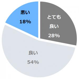 松倉温泉 悠の湯 風の季(まつくらおんせんはるかのゆかぜのとき)口コミ構成比率表(最低最悪を含む)